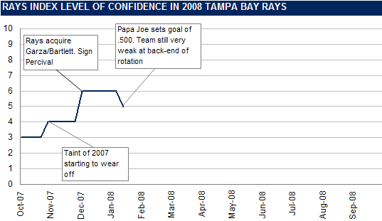 [RI CONFIDENCE GRAPH] Introducing The Rays Index Confidence Graph