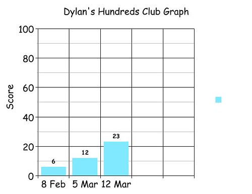 Dylan's graph