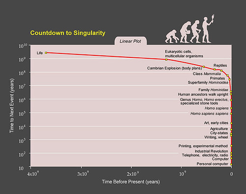Ray Kurzweil's Countdown to Singularity