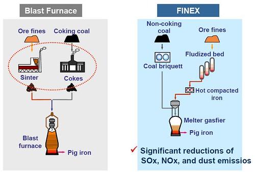 Posco Iron Making In Flow Diagram Diy Enthusiasts Wiring Diagrams