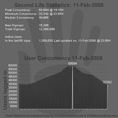 SL Stats 11-02-2008