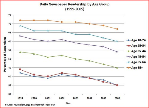 Daily newspaper readership by age