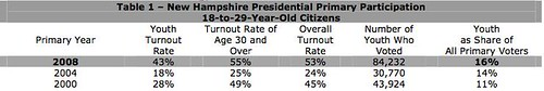 Youth vote in New Hampshire