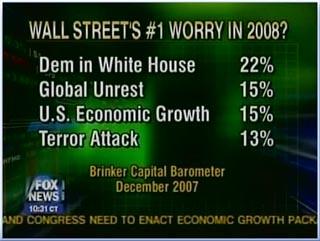 Wall Street Worry