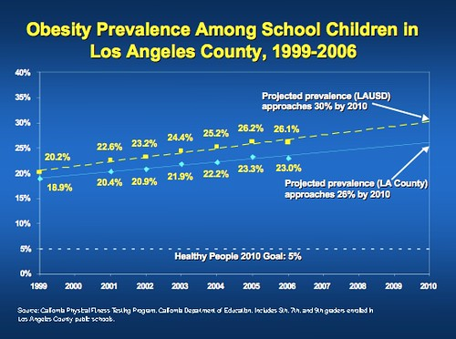 Obesity Among School Children in Los Angeles County, 1999-2006
