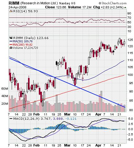 RIMM Stock Chart