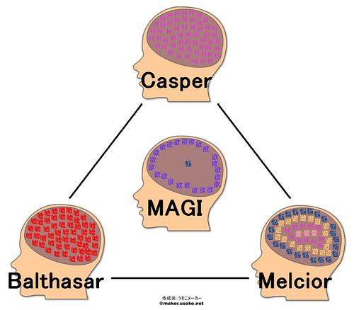 Magi System