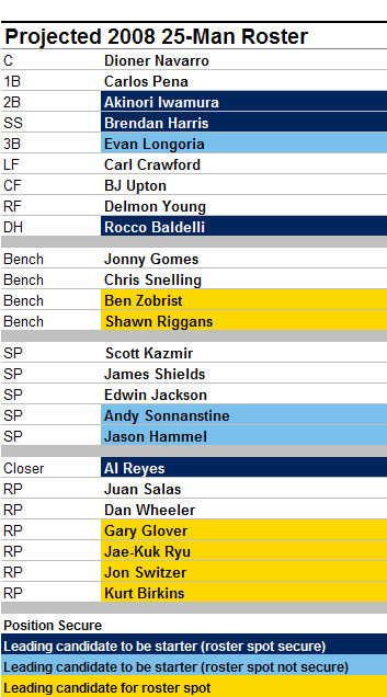 [2008 ROSTER] 2008 25-Man Roster And Starting Lineup Predictions