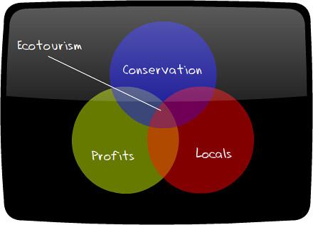Ecotourism Graph