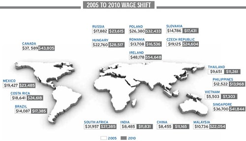 2005-01Wages