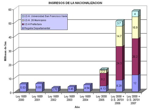 Regalias+IDH Chuquisaca