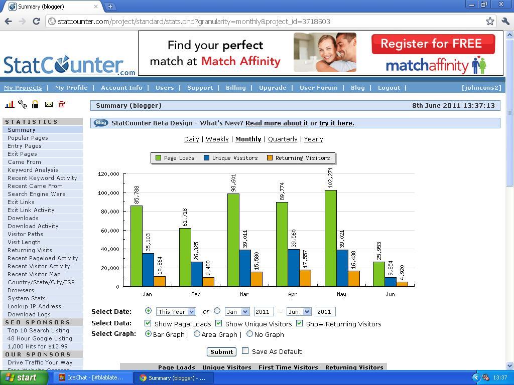 mer om antall lesere på bloggen