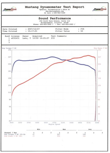 Nissan Fayetteville Nc >> AVERAGE stock 350z dyno numbers?? - MY350Z.COM - Nissan ...