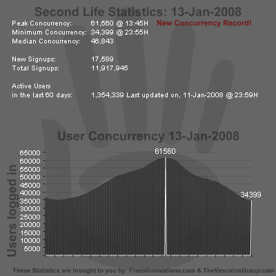 SL Stats 13-01-2008 - Record Concurrency