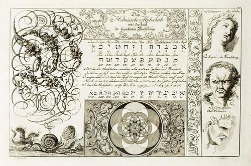 Johann Merken, Liber Artificiosus Alphabeti Maioris 1782 e
