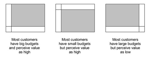 Diagrams representing 3 common cases of the distribution of customers according to their budget size and perceived value of the software offered