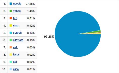 Gráfico comparativo de los orígenes de visitas de los buscadores