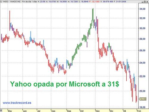 Yahoo opada por Microsoft a 31 dólares