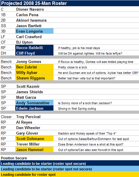 [2008 ROSTER] 2008 25-Man Roster And Starting Lineup Projections Redux