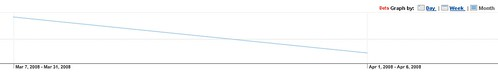 Google Analytics Month View