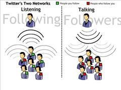 Twitters two networks_2
