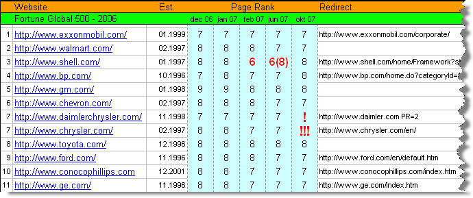 Once upon a Page Rank
