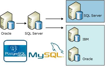 SQL en diferentes DBMS