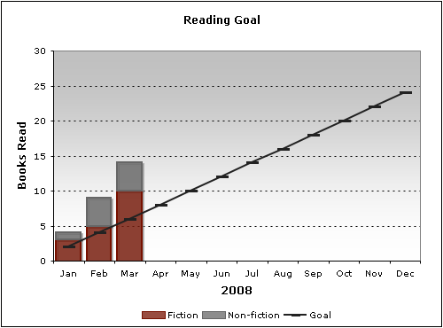 2008: Reading Goal (as of Q1)