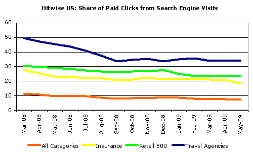 Paid Clicks Declining via Hitwise
