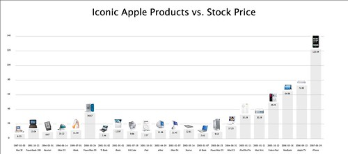 Iconic Apple Products vs. Stock Price