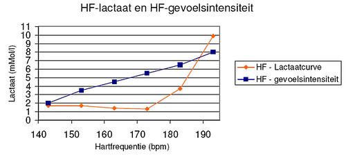 grafiek lactaattest