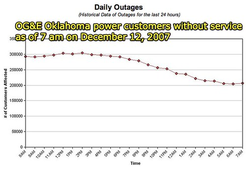 OG&E Customers without power: 12 Dec 2007