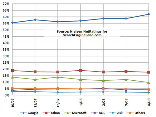 April 2008 Nielsen US Search Share Trend