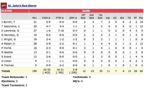 st john's vs marist box score 12 27 2007