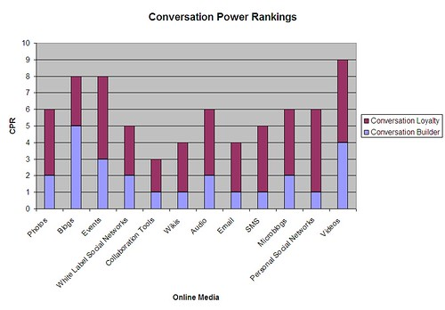 Conversation Power Rankings