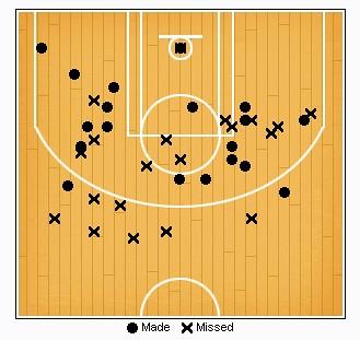 kobe shot chart