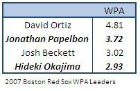 Red Sox 2007 WPA Leaders