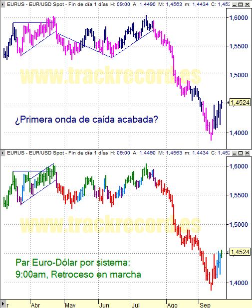 Estrategia cambio divisa Euro Dólar EurUsd (19 septiembre 2008)