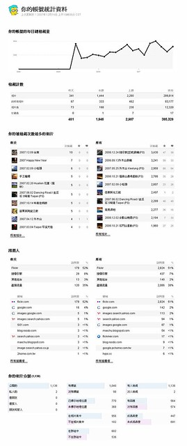 Your Stats 你的統計資料