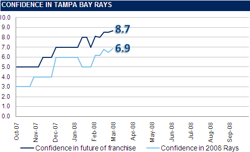 [RI CONFIDENCE GRAPH] The Rays Index Confidence Graph: 4 Weeks Until Opening Day