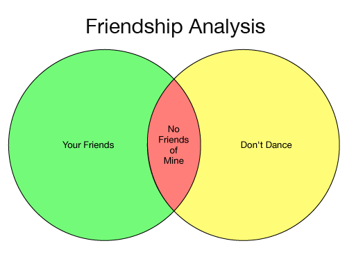friendship sociology and friends I'll be there for you if you are just like me: an analysis of hegemonic social structures in friends lisa marie marshall a dissertation submitted to the graduate.