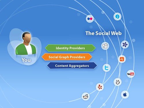 Emerging service layer for the Social Web