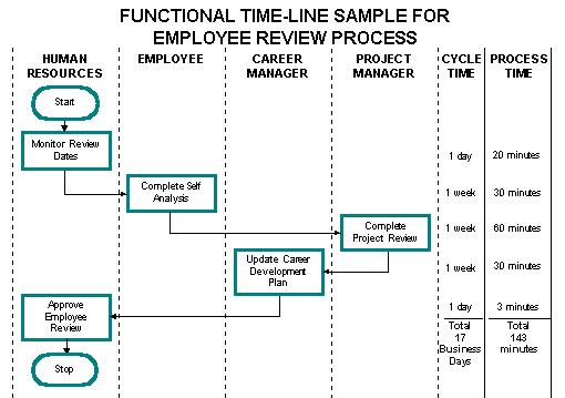 adding functional timelines to process flowcharts rh it toolbox com Time Flow Chart process flow chart with timeline
