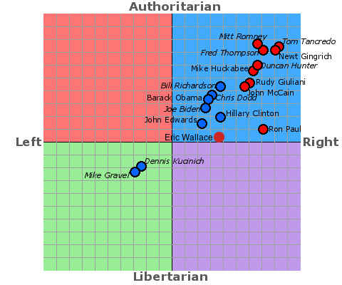 Eric Wallace's place on The Political Compass in comparison the 2008 Presidential hopefuls