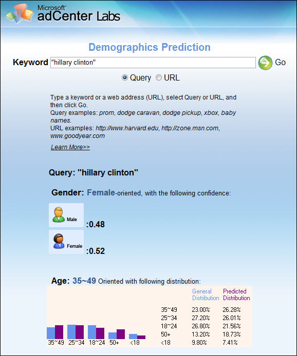 Hillary Clinton demographics in MSN Adcenter Labs