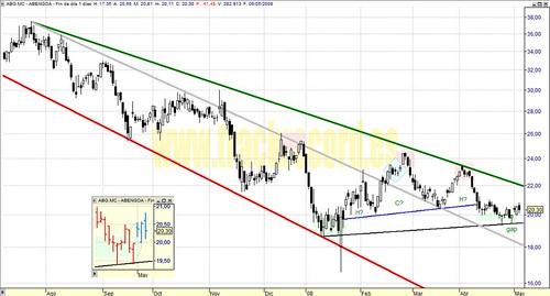 Abengoa, ABG.mc, Mercado Continuo, Ibex35 (análisis 6 mayo 2008)