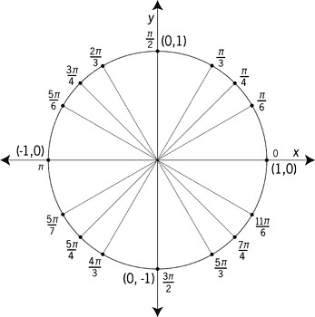 unit-circle Radian Measures at 30, 45, 60 Degrees