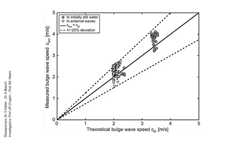 Theoretical bulge wave tube