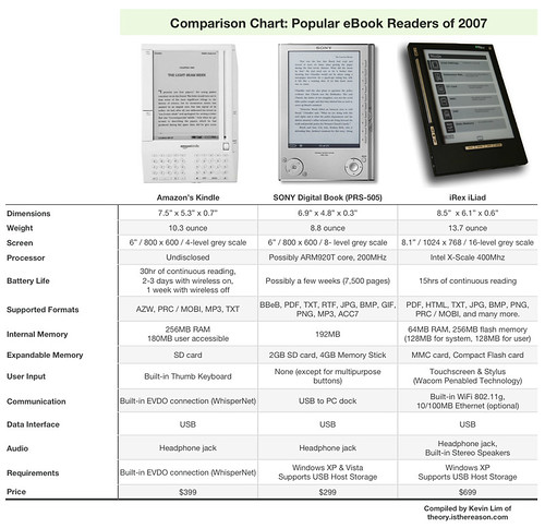 Comparison Chart: Popular eBook Readers of 2007