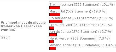 Co Adriaanse moet Gertjan Verbeek opvolgen als trainer van SC Heerenveen